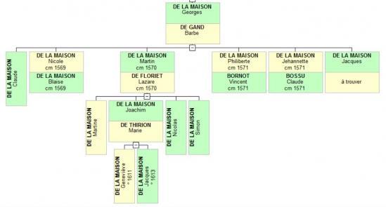 Georges DE LA MAISON