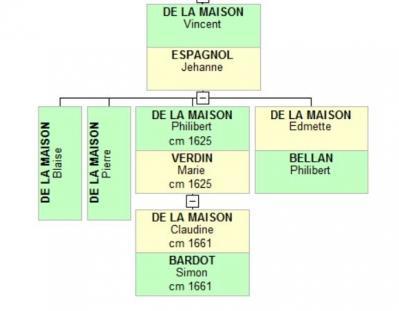 Vincent DE LA MAISON